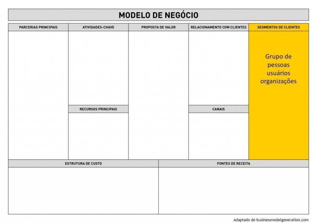 Business Model Canvas - Segmento de Cliente