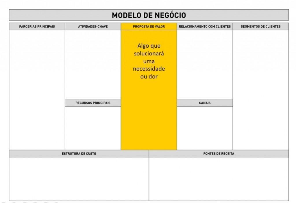 Business Model Canvas - Proposta de valor