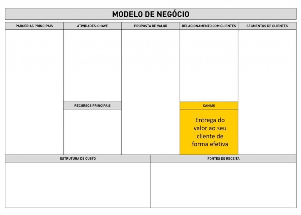 Business Model Canvas - Canais
