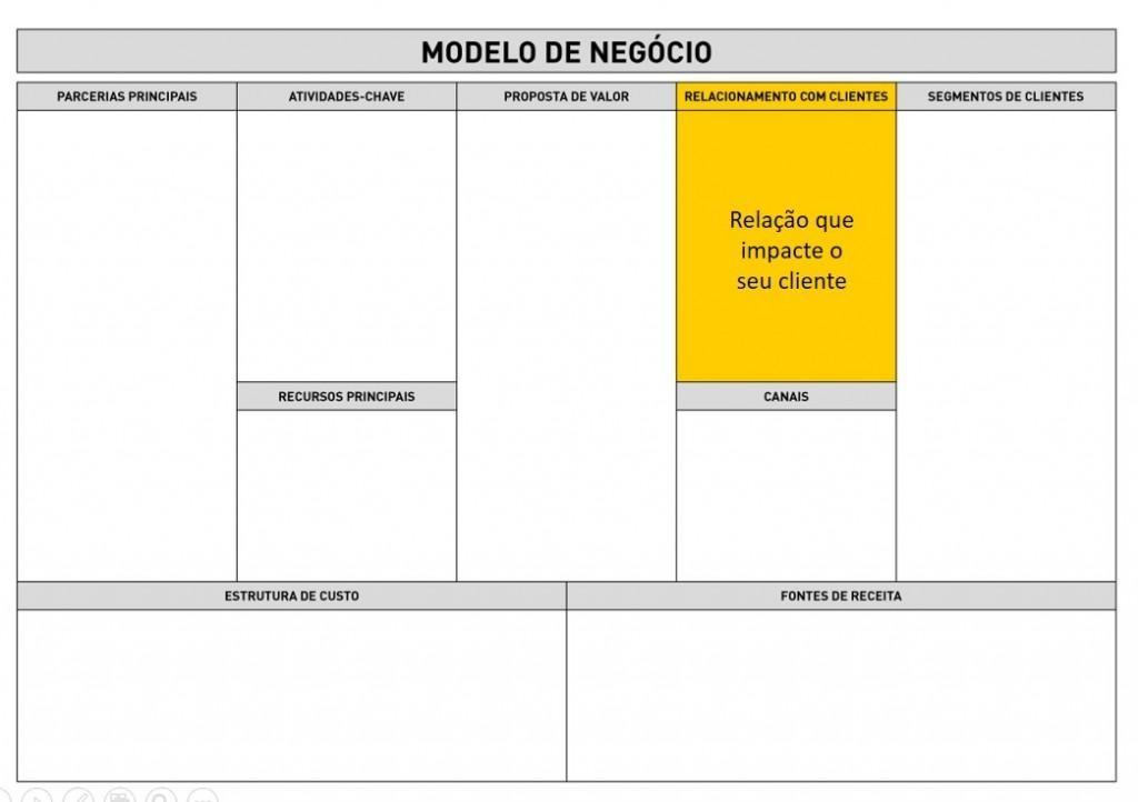 Business Model Canvas - Relacionamento com cliente