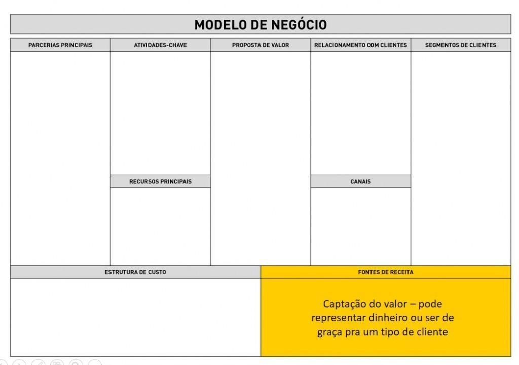 Business Model Canvas - Fontes de receita