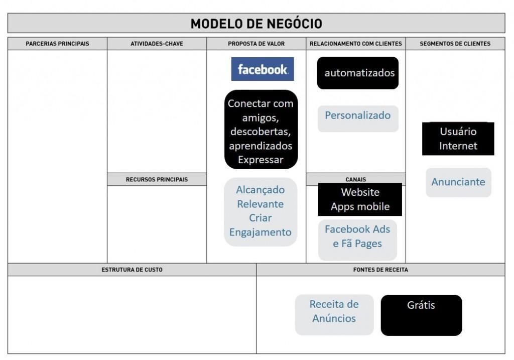 Business Model Canvas - Facebook Lado Direito (Valor)