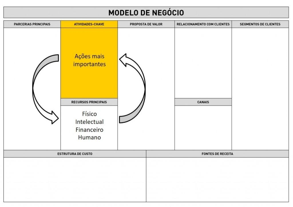 Business Model Canvas - Atividade Chave