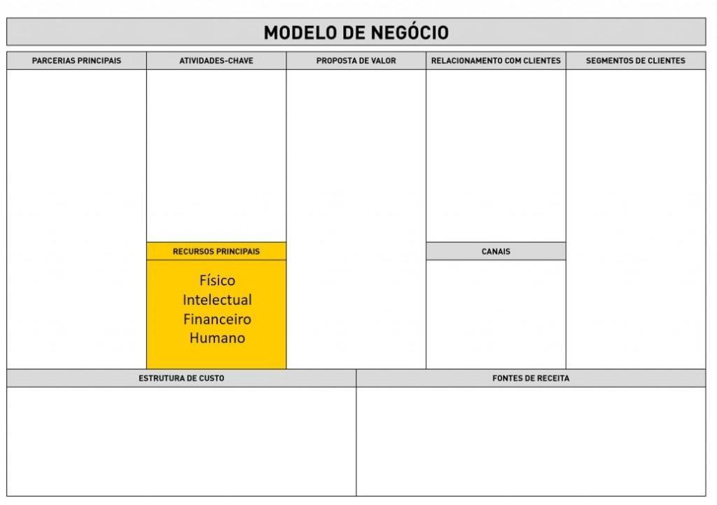 Business Model Canvas - Recurso Principal