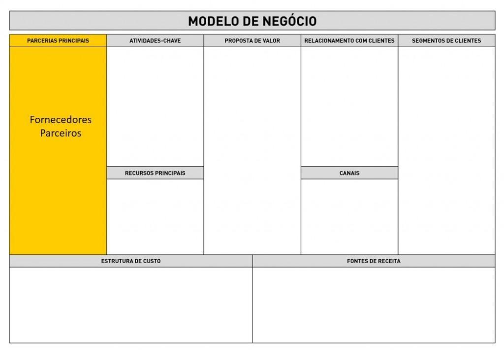Business Model Canvas - Parcerias Principais