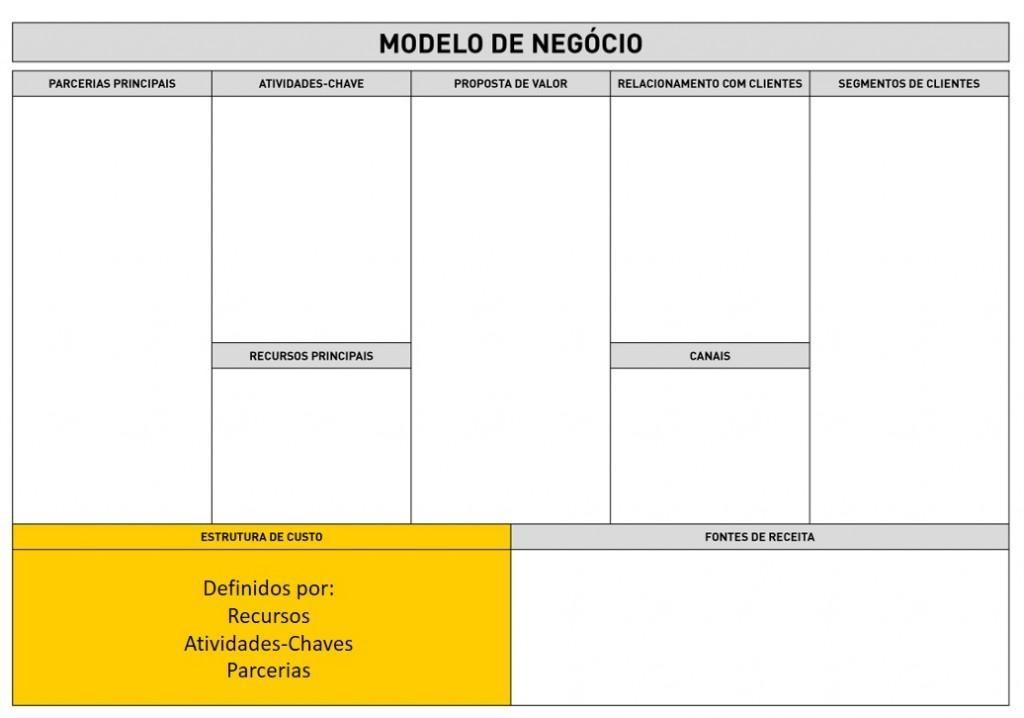 Business Model Canvas - Estrutura de Custo