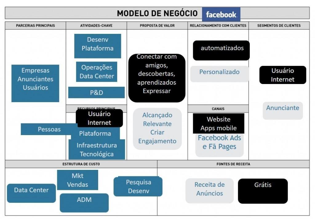 Business Model Canvas - Facebook